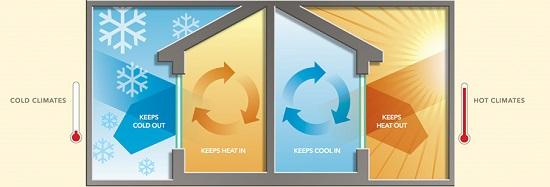 هدر رفتن انرژی در پنجره