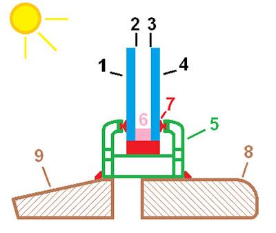 عایق انرژی در پنجره دو جداره